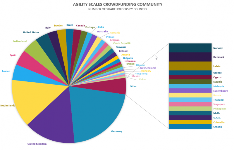 Updated chart for Crowdfunding community